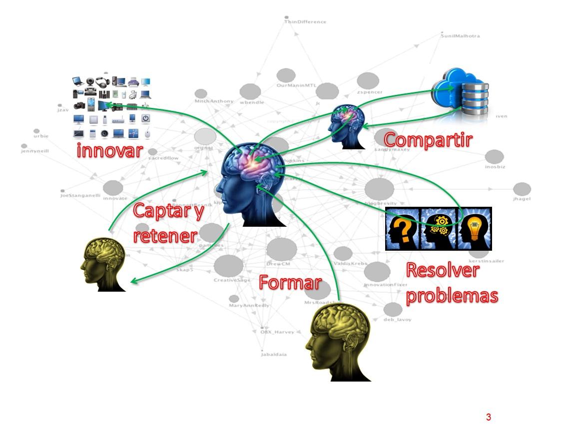 El flujo del conocimiento