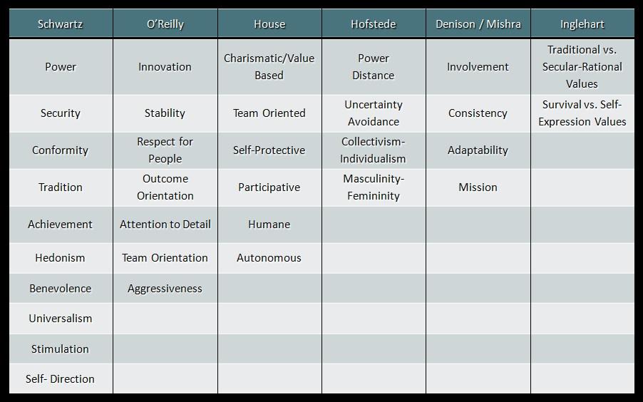 Tabla comparativa de modelos de valores