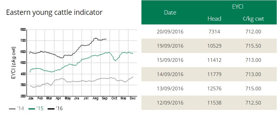 http://www.mla.com.au/prices-markets/about-the-national-livestock-reporting-service/eastern-young-cattle-indicator/