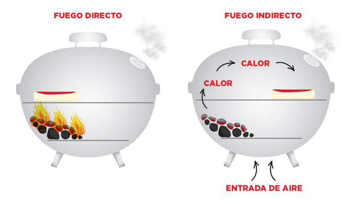 fuego-directo-indirecto-la-mera.jpg