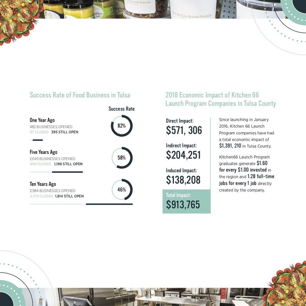 2018 Kitchen 66 Impact Report (7).jpg
