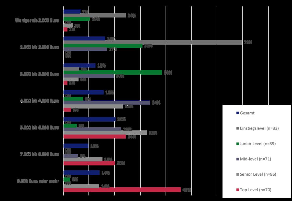 Grafik 2 : Einkommen nach Karrierelevel
