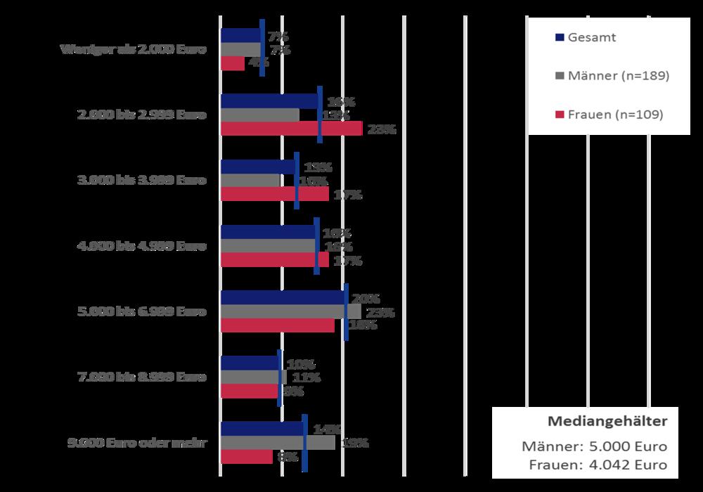 Grafik 4 : Einkommensunterschiede nach Geschlecht