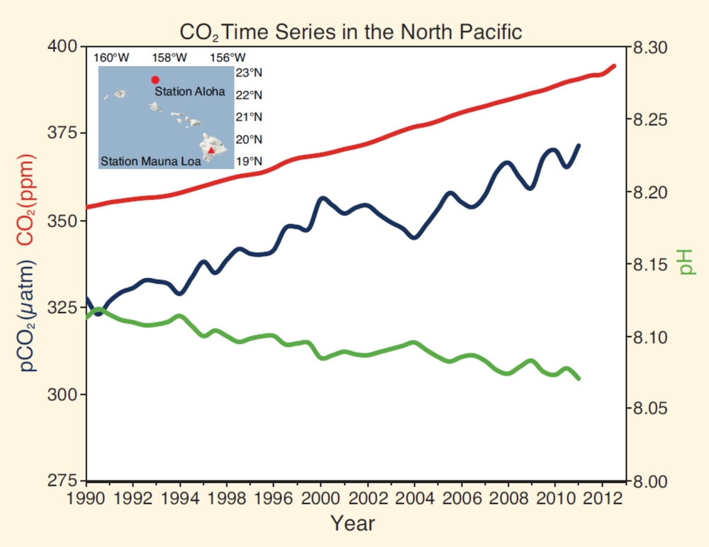 A Smoothed time series of atmospheric (red) and oceanic (blue) pCO2 and ocean pH (green).  From Hawaii (Mauna Loa and Station Aloha).  From IPCC AR5 Chapter 3 (http://ipcc.ch/)