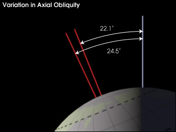 four images showing the variations in orbit, tilt and precession