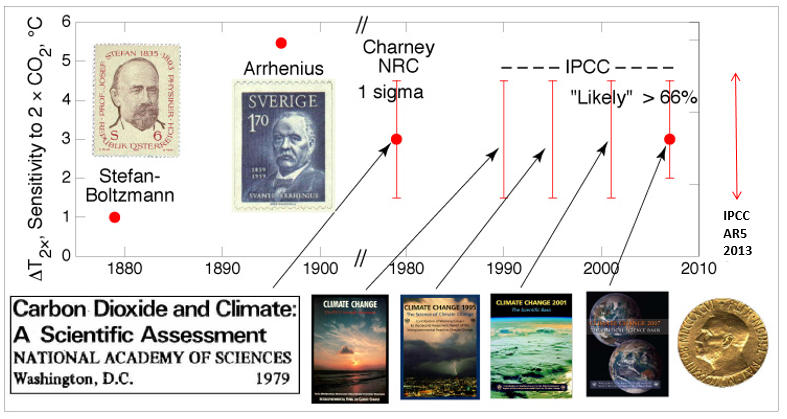 The evolution of the estimates of equilibrium climate sensitivity over the last 130 years.  From Steve Schwartz with the addition of the 2013 AR5 IPCC report.    http://www.ecd.bnl.gov/steve/schwartz.html