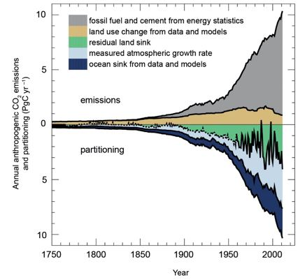 Figure 1. Partitioning of the take up of anthropogenic emissions from land use and fossil fuel burning by the oceans, atmosphere and biosphere (from  www.IPCC.CH )