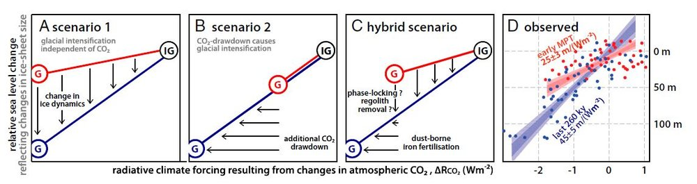 Scenarios and Data describing the relationship between climate forcing from cO2 and sea level change. Panel d shows the data for the early mpt (red) and Late Pleistocene (blue). The data best fit a hybrid scenario when both ice dynamics and decline in cO2 are responsible for the mpt.