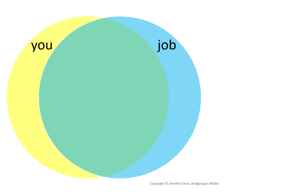 You and Your Job venn diagram high overlap.png