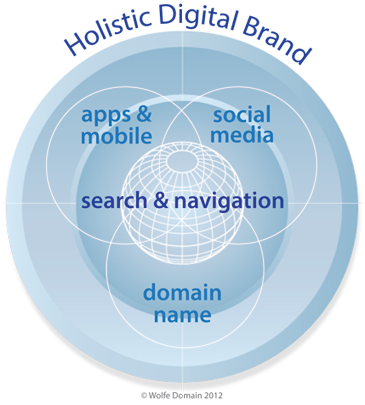 Digital_brand