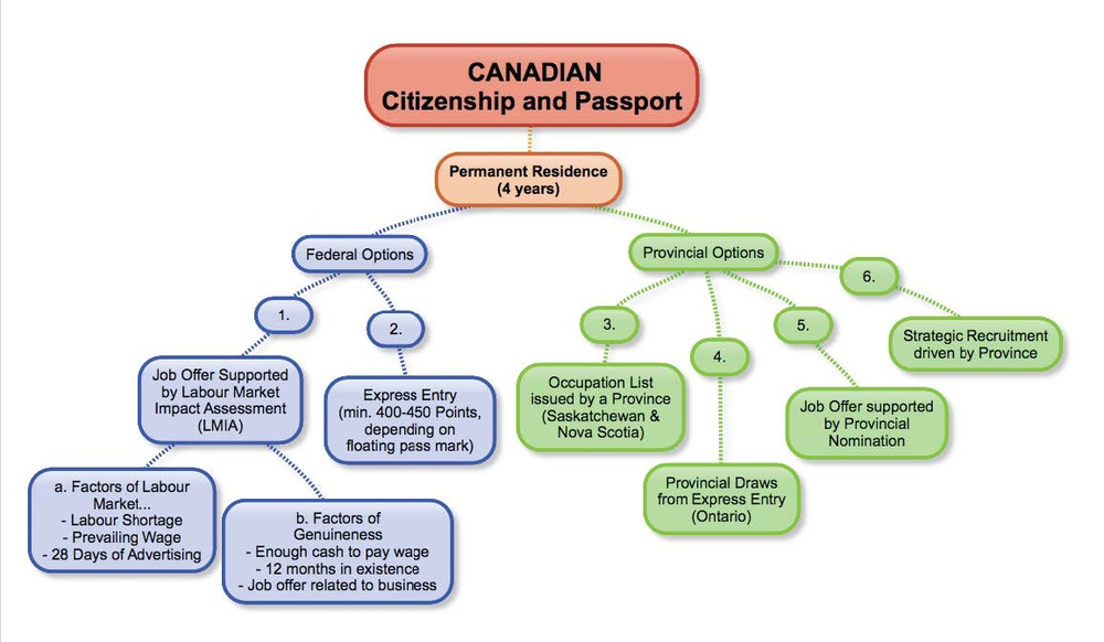 This Mind Map Is A Depiction Of The 6 Possibilities Open To A Skilled  Worker (medical Doctor, Welder, Nurse, Etc.) To Emigrate To Canada.