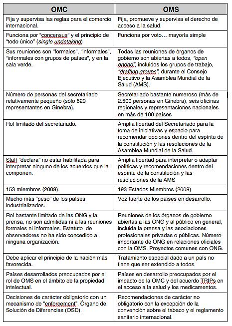 Fuente:  Velásquez Germán (2010). Acceso a medicamentos. Retos, respuestas y derechos. Editorial Universidad de Caldas, primera edición. Manizales.