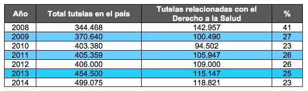 tutelas presentadas entre 2008 y 2014 para acceder a servicios de salud Fuente: defensoría del pueblo