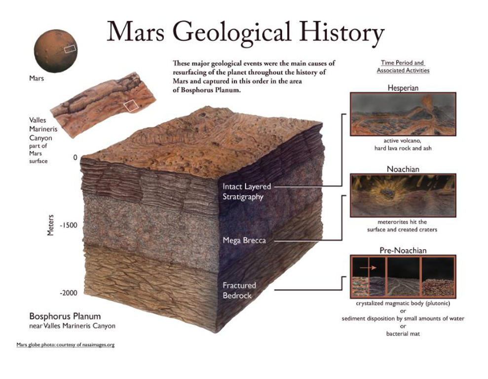 Mars Geological History