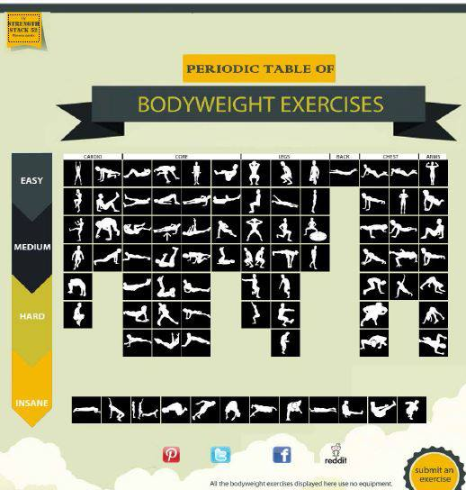 crossfitheart :     Periodic Table of Bodyweight Exercises!     4 rounds for time  400m run 5 hand stand push ups 10 air squats 15 push ups 20 crunches  14:09