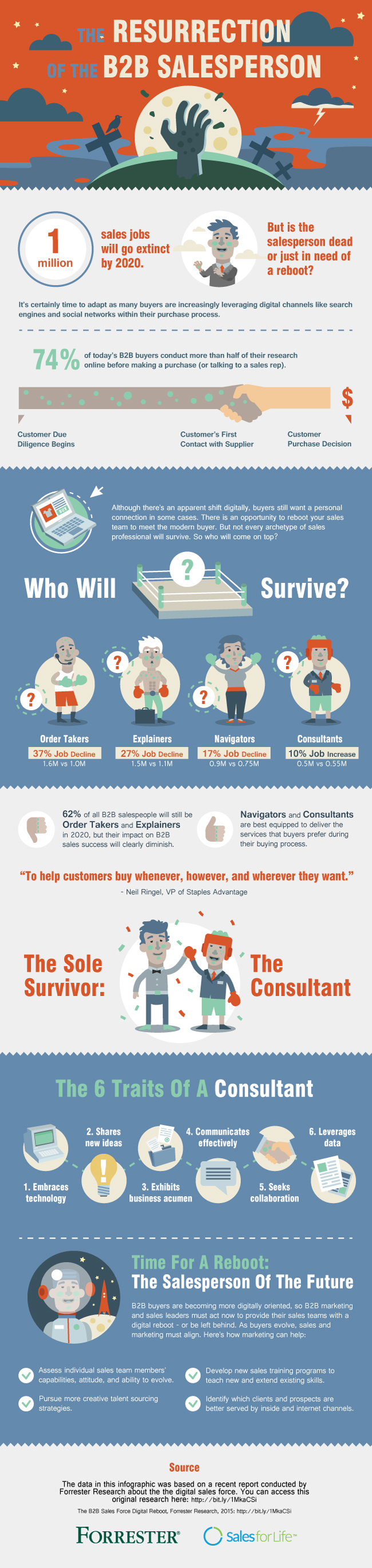 The-Resurrection-Of-The-B2B-Salesperson-Infographic-Forrester.jpg