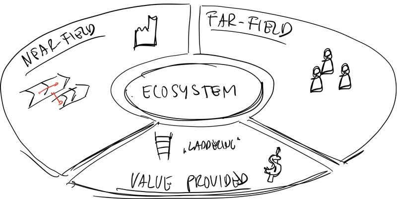 frederik-bisbjerg_four-step-ecosystem-model.jpg