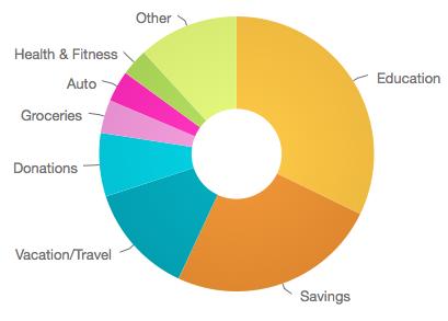 August 2015 Savings Rate
