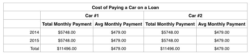 Cost of Car Loan.png