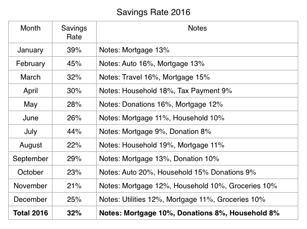Savings Rate Entire Year.png