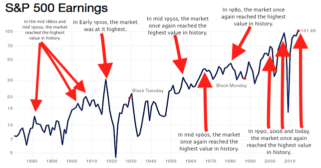 A photo of the value of the S&P 500 from 1870 to 2010ish.