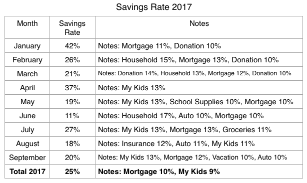 January-Sept Savings Rate.png