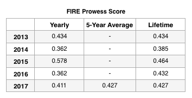FIRE PROWESS End 2017.png