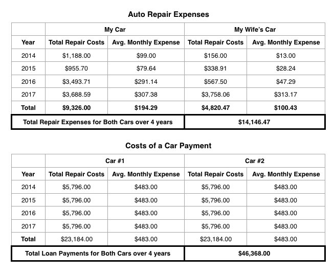 The $483 average monthly payment is based off of 2016 numbers of average car payments in America. According to  Experian , data suggests that the average car payment in America has increased to $493 a month. I used $483, because somebody with a loan payment in 2016 will be paying the same in 2017.