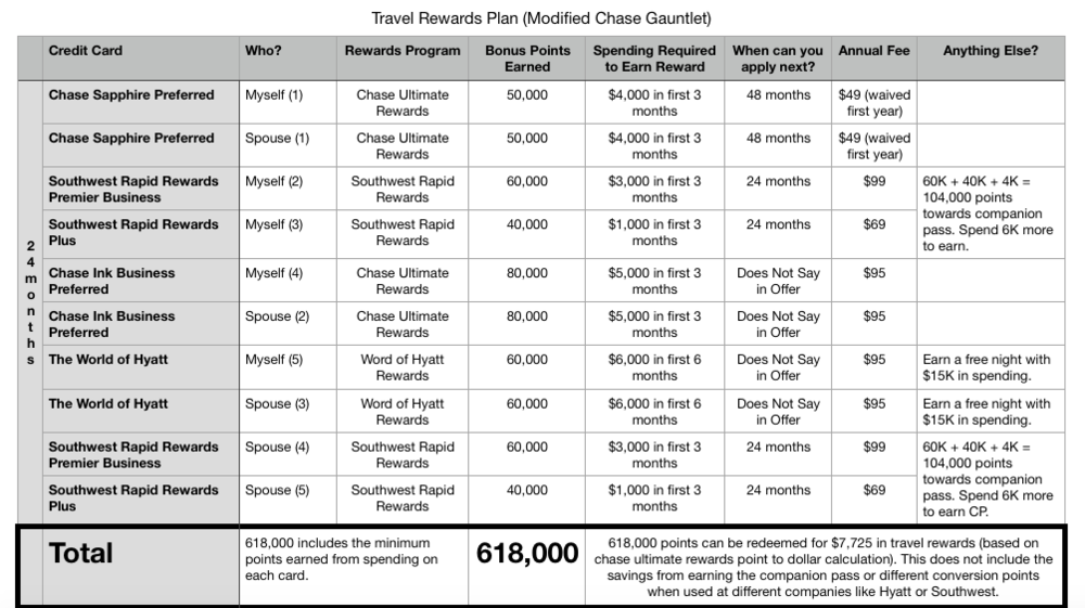 Travel Rewards Part 1 .png