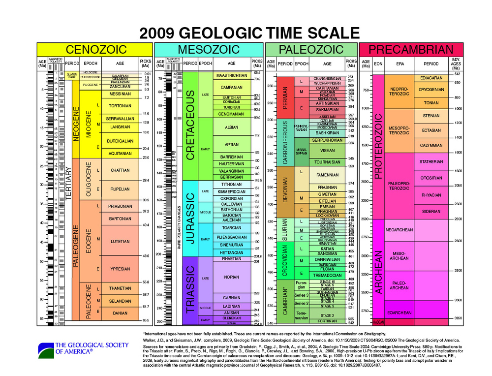 Source:http://quaternary.stratigraphy.org.