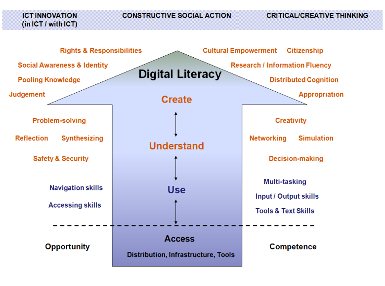 A Model for Digital Literacy