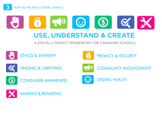 MediaSmarts has developed a framework that identifies seven essential  aspects of digital literacy and provides important information about each  one, ...