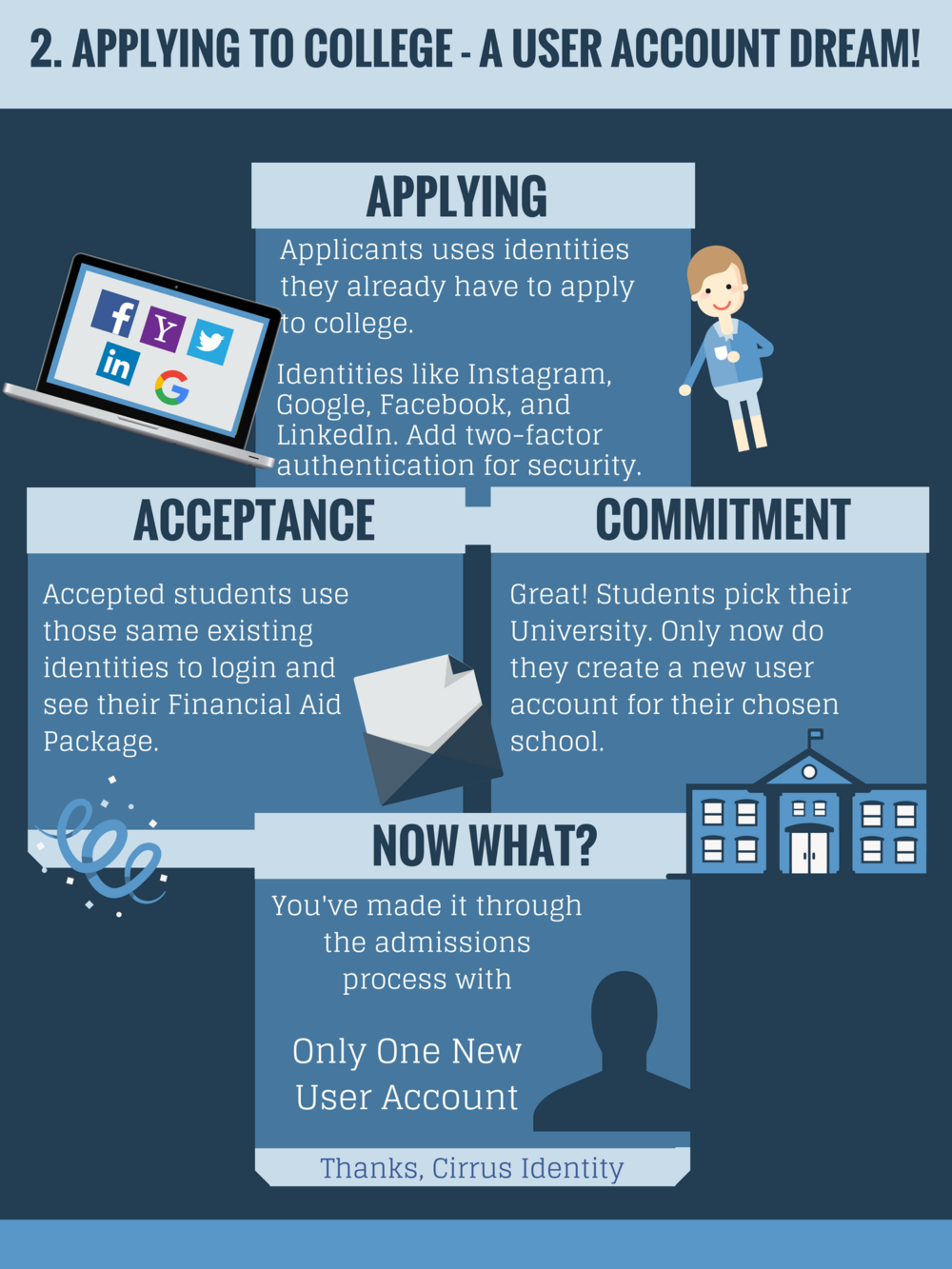 2 - Applying to College - A User Account Dream