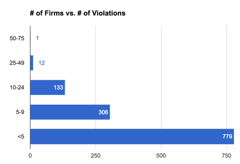 x-axis = # of firms; y-axis = # of violations