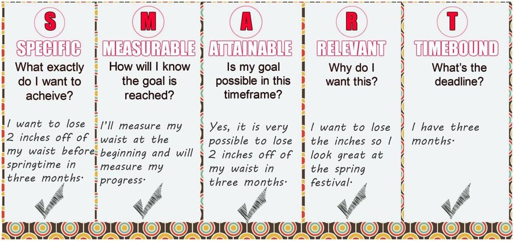 SMART goal setting chart