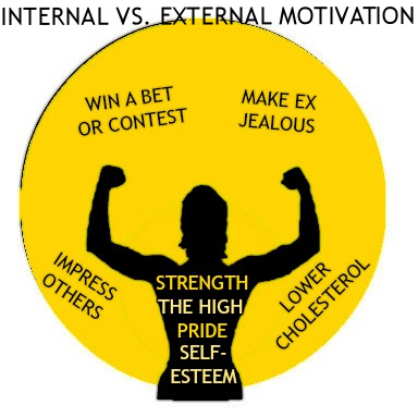 internal vs external motivation