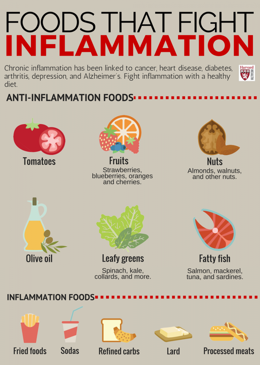 anti inflammatory diet for depression