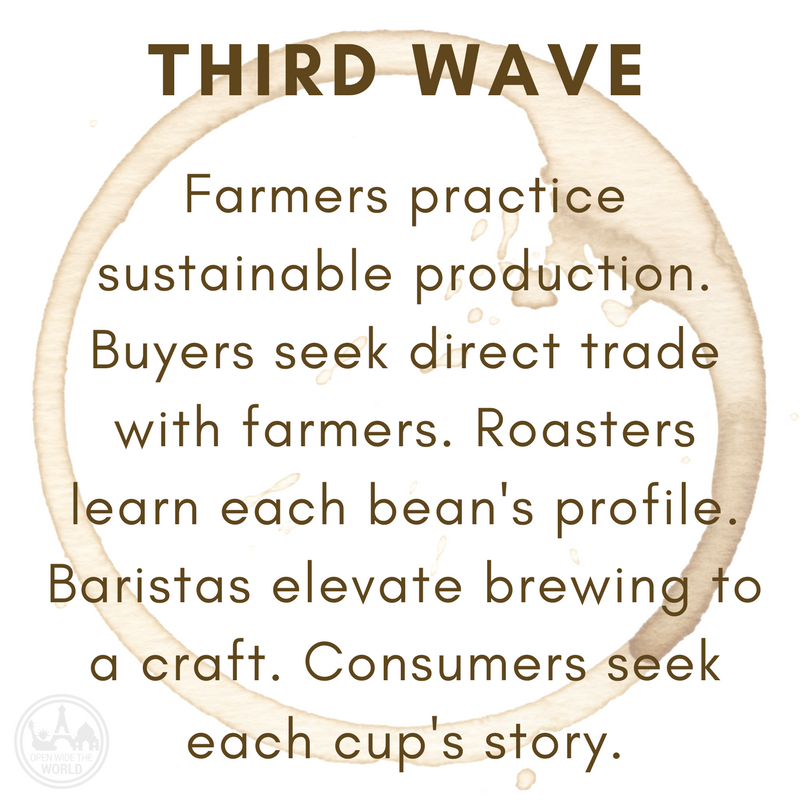 THIRD WAVE  Farmers practice sustainable production. Buyers seek direct trade with farmers. Roasters learn each bean's profile. Baristas elevate brewing to a craft. Consumers seek each cup's story.