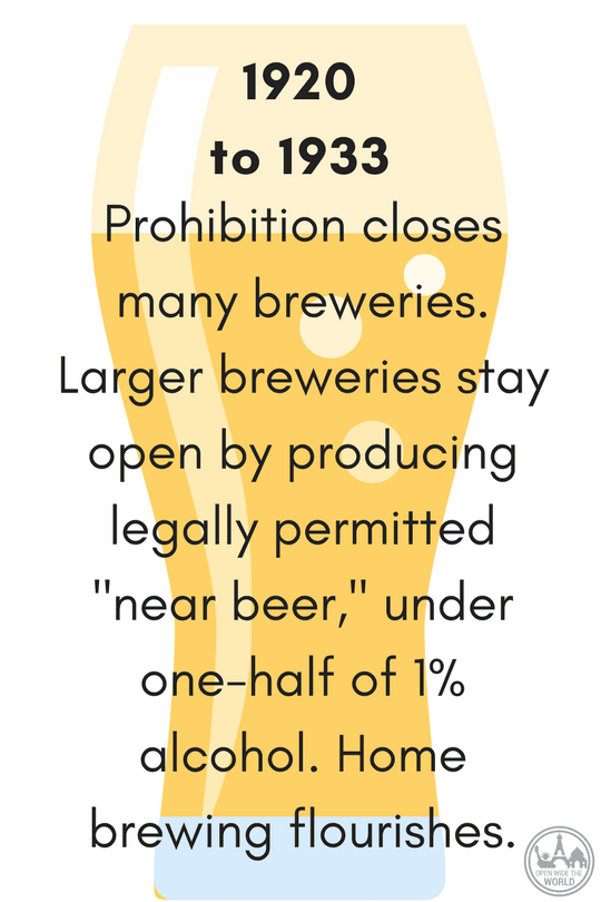 "1920-1933  Prohibition!  Some larger breweries stay in operation by producing legally permitted ""near beer,"" under one-half of 1% alcohol."