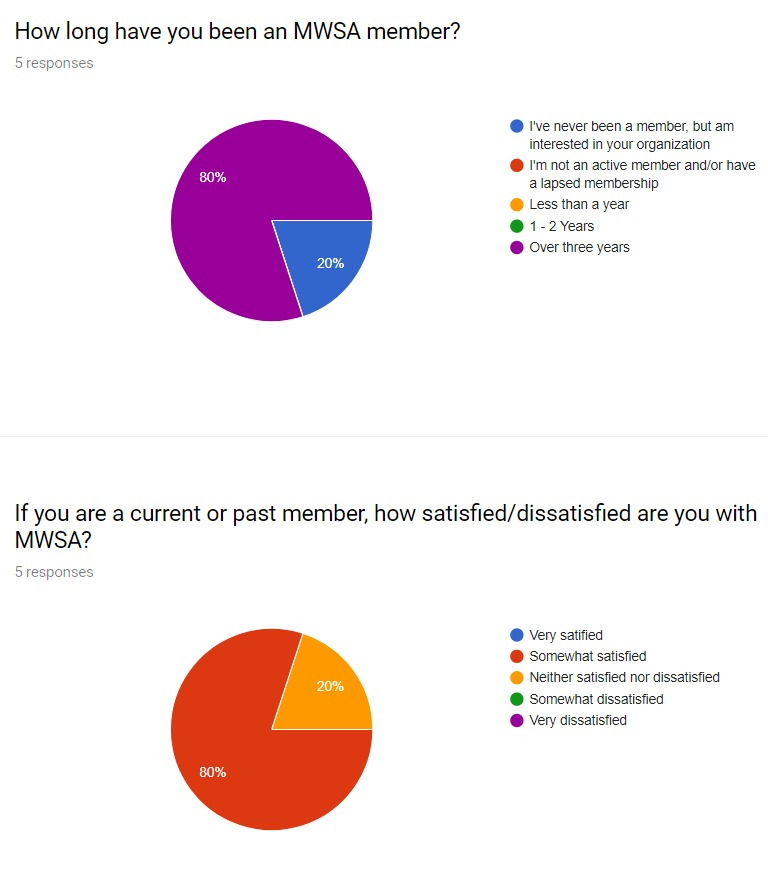 Sample Poll results  Click to enlarge