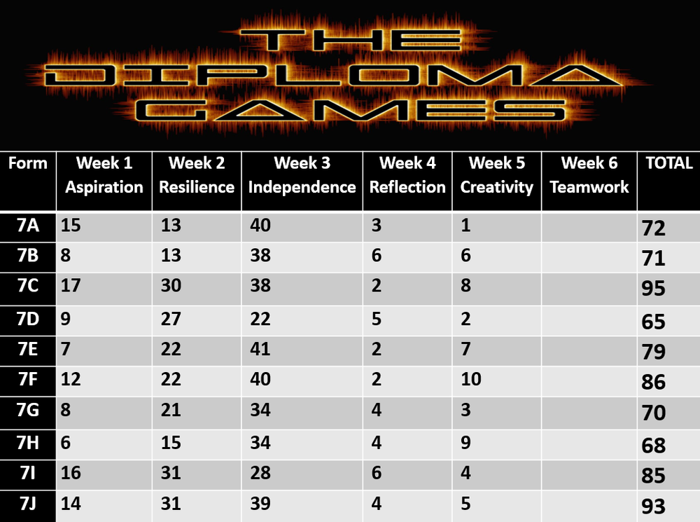 the scores are close its all down to the final challenge