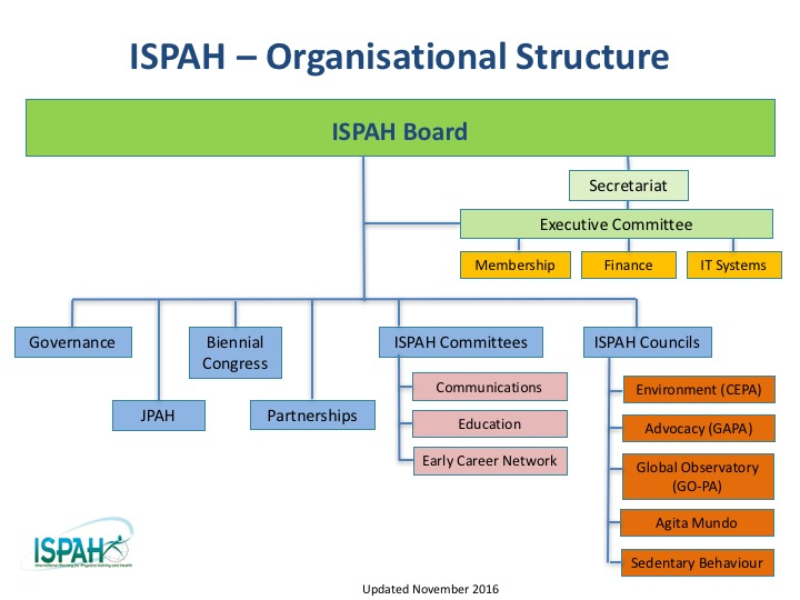International Society For Physical Activity And Health