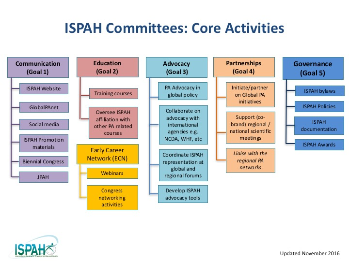 ISPAH Org Chart_Updated_NOV 2016.jpg