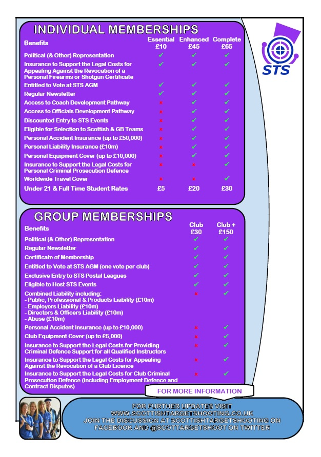 STS Benefits Poster (Page 2)