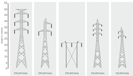 Powerlines_transmission_tower_diagram.jpg