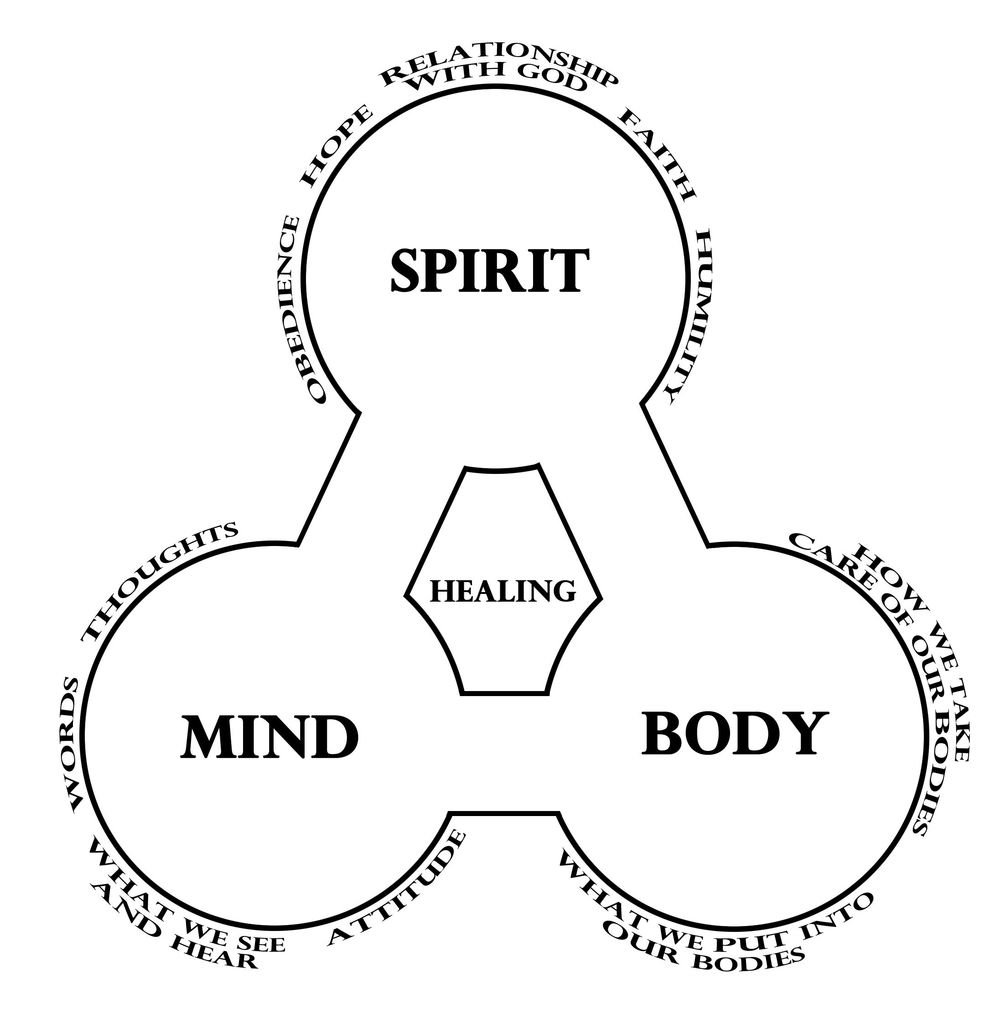 mind body spirit chart