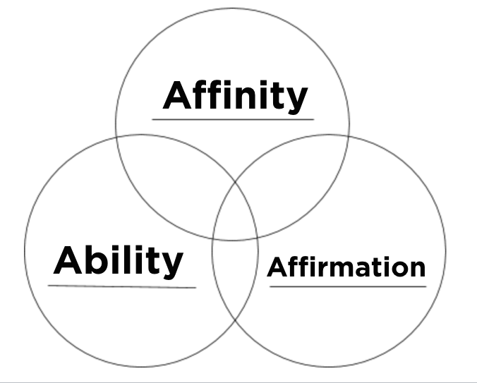 Spiritual Gifts - Affinity Ability and Affirmation.png