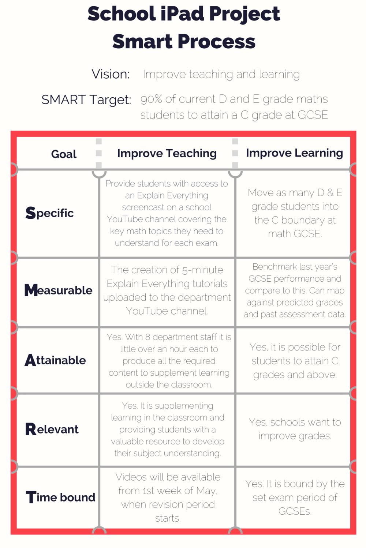 SMART Process School iPad Project