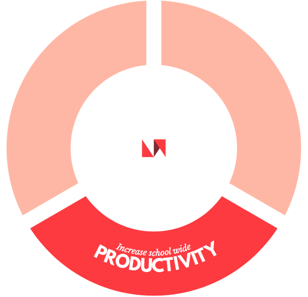 Improve School Productivity