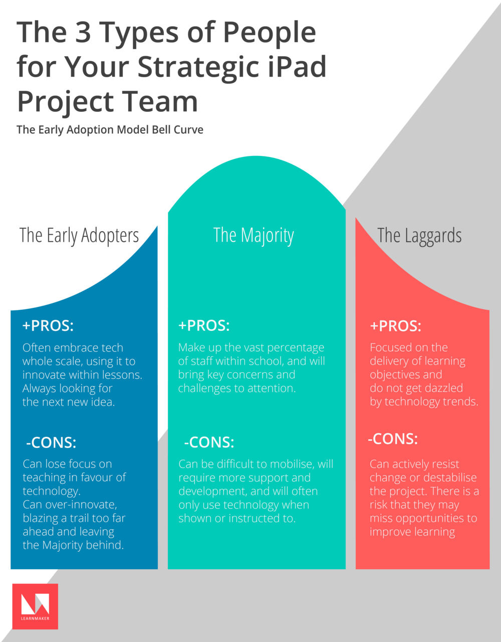 The three types of people for your strategic iPad Project Team: The Early Adoption Model Bell Curve. It includes The Early Adopters, The Majority, and The Laggards. It is important to include the pros and know the cons of each group.